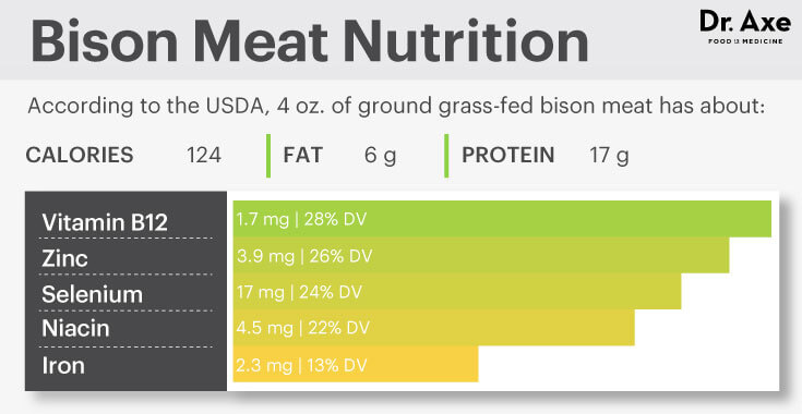 bisonnutritionfacts-1